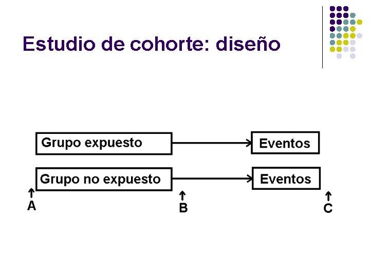 Estudio de cohorte: diseño