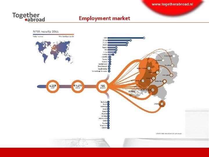 Employment market
