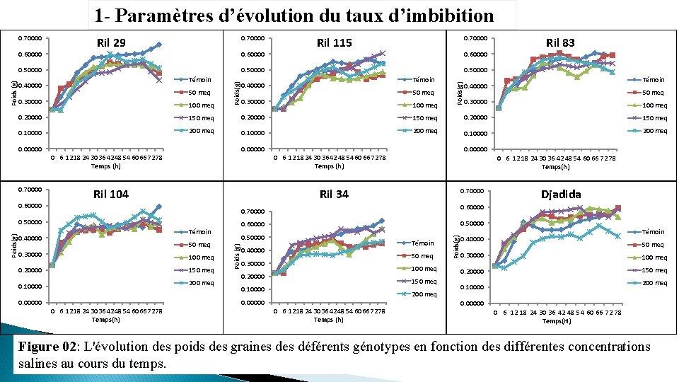 1 - Paramètres d'évolution du taux d'imbibition 0. 60000 0. 70000 Ril 29 0.
