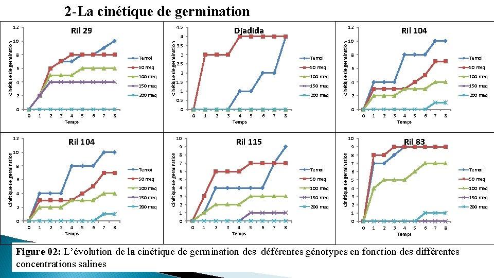 2 -La cinétique de germination 4. 5 4 10 8 Temoi 50 meq 6