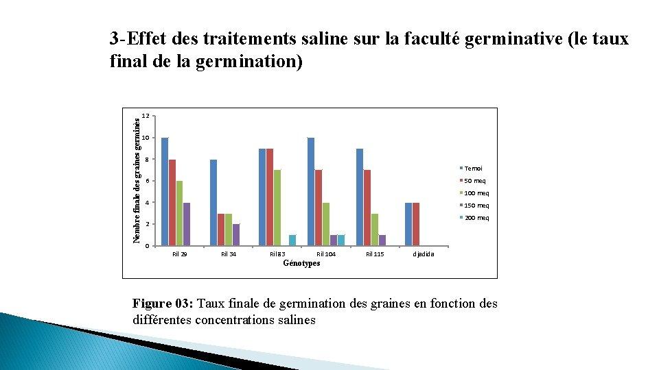 Nembre finale des graines germinès 3 -Effet des traitements saline sur la faculté germinative