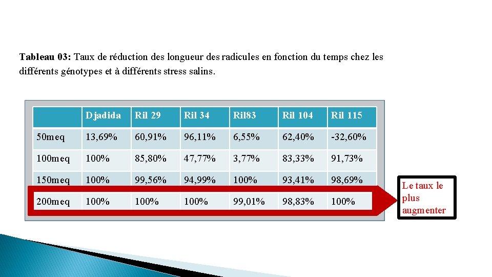 Tableau 03: Taux de réduction des longueur des radicules en fonction du temps chez