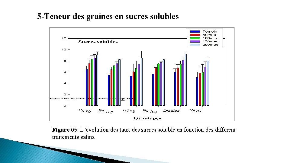 5 -Teneur des graines en sucres solubles Figure 05: L'évolution des taux des sucres
