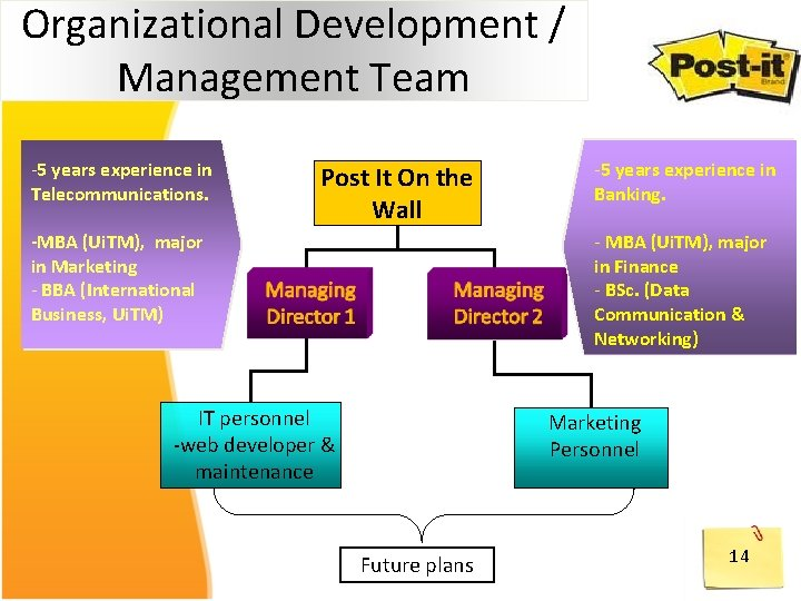 Organizational Development / Management Team -5 years experience in Telecommunications. Post It On the