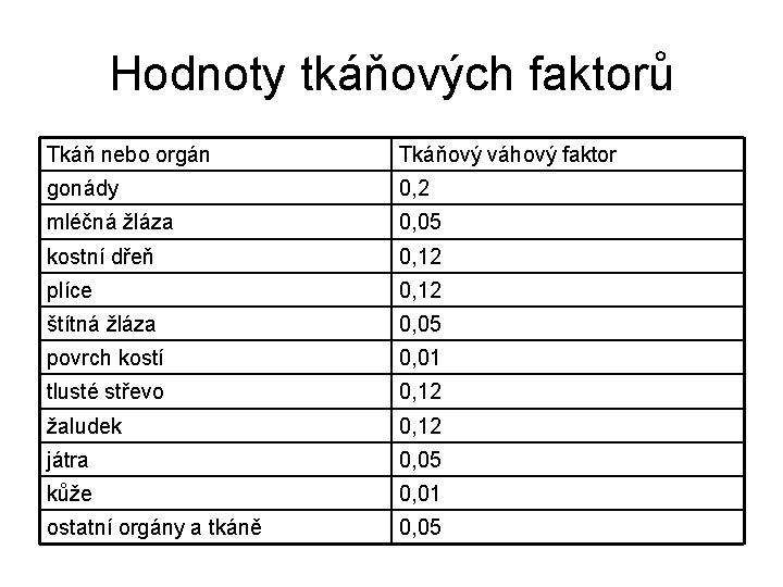 Hodnoty tkáňových faktorů Tkáň nebo orgán Tkáňový váhový faktor gonády 0, 2 mléčná žláza