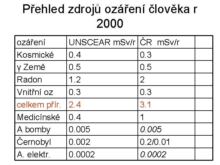 Přehled zdrojů ozáření člověka r 2000 ozáření Kosmické γ Země Radon Vnitřní oz celkem