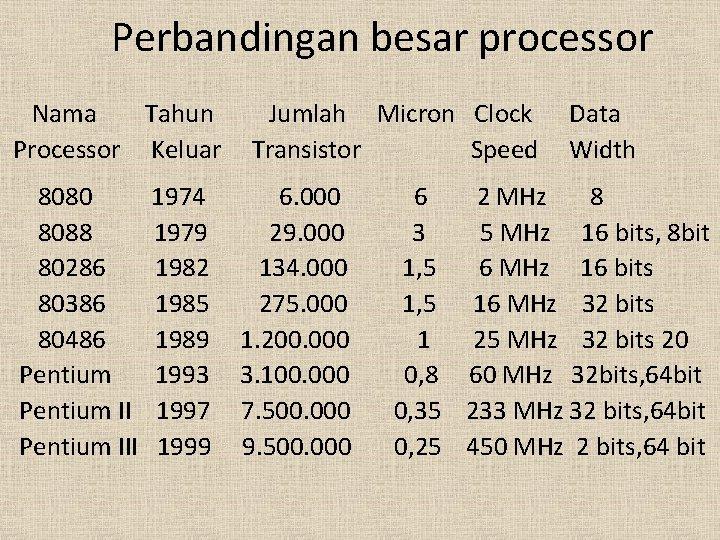 Perbandingan besar processor Nama Tahun Processor Keluar 8080 8088 80286 80386 80486 Pentium III