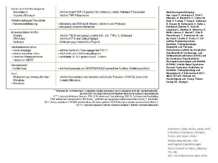 Nachdruckgenehmigung Aus: Layer P, Andresen V, Pehl C, Allescher H, Bischoff S C, Claßen