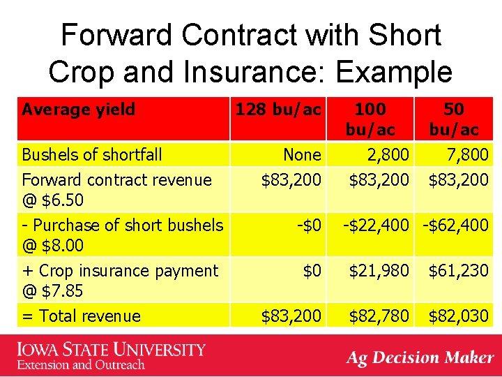Forward Contract with Short Crop and Insurance: Example Average yield Bushels of shortfall Forward