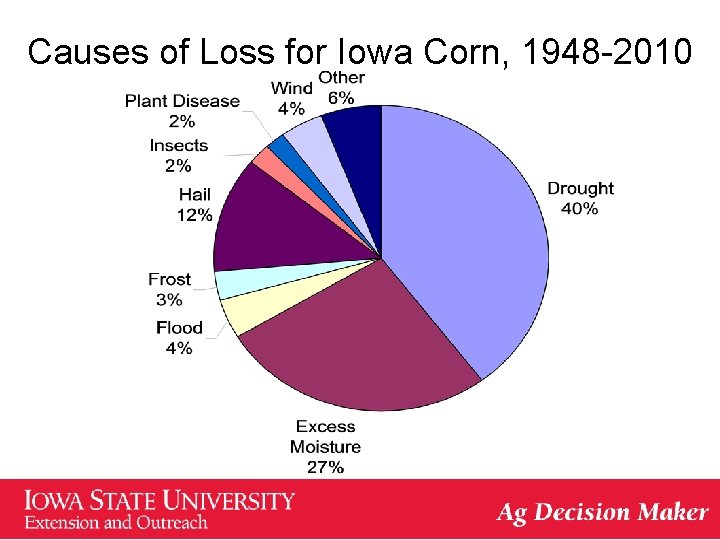 Causes of Loss for Iowa Corn, 1948 -2010