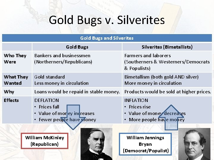 Gold Bugs v. Silverites Gold Bugs and Silverites Gold Bugs Silverites (Bimetallists) Who They