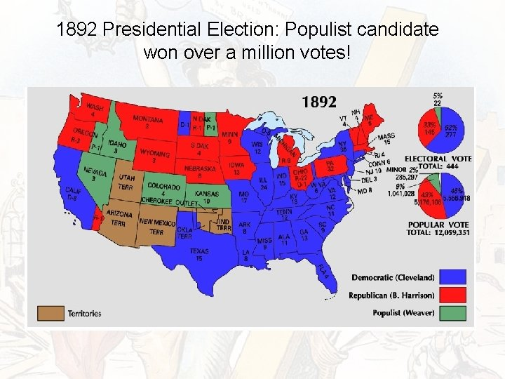 1892 Presidential Election: Populist candidate won over a million votes!