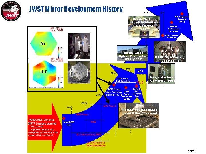 JWST Mirror Development History 2008 2010 Brush Wellman Blank Production Completed (2008) PM Segments