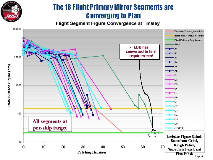The 18 Flight Primary Mirror Segments are Converging to Plan • EDU has converged