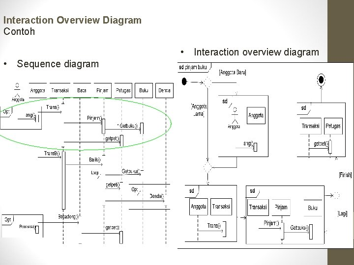 Interaction Overview Diagram Contoh • Interaction overview diagram • Sequence diagram