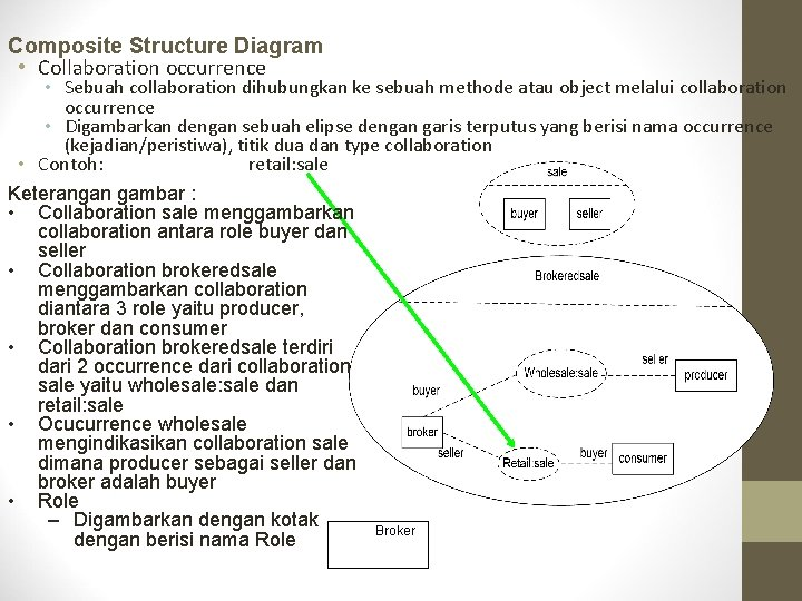Composite Structure Diagram • Collaboration occurrence • Sebuah collaboration dihubungkan ke sebuah methode atau