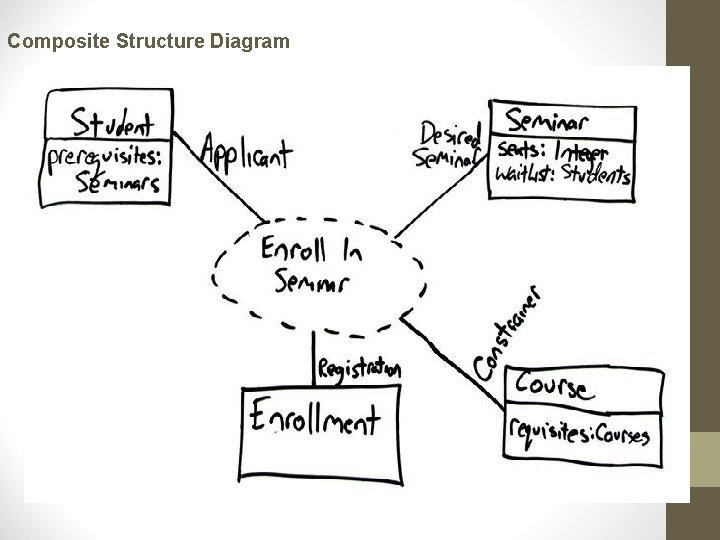 Composite Structure Diagram