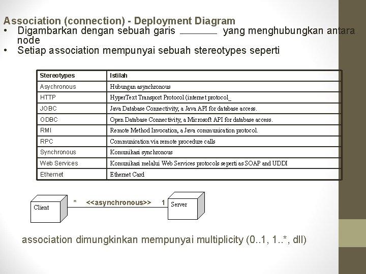 Association (connection) - Deployment Diagram • Digambarkan dengan sebuah garis yang menghubungkan antara node