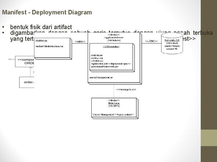 Manifest - Deployment Diagram • bentuk fisik dari artifact • digambarkan dengan sebuah garis