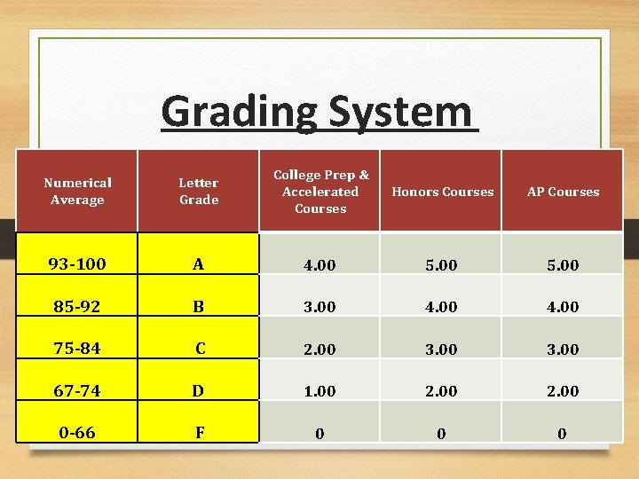 Grading System Numerical Average Letter Grade College Prep & Accelerated Courses Honors Courses AP