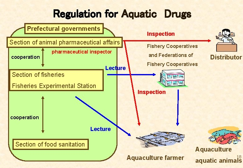 Regulation for Aquatic Drugs Prefectural governments Inspection Section of animal pharmaceutical affairs cooperation pharmaceutical inspector