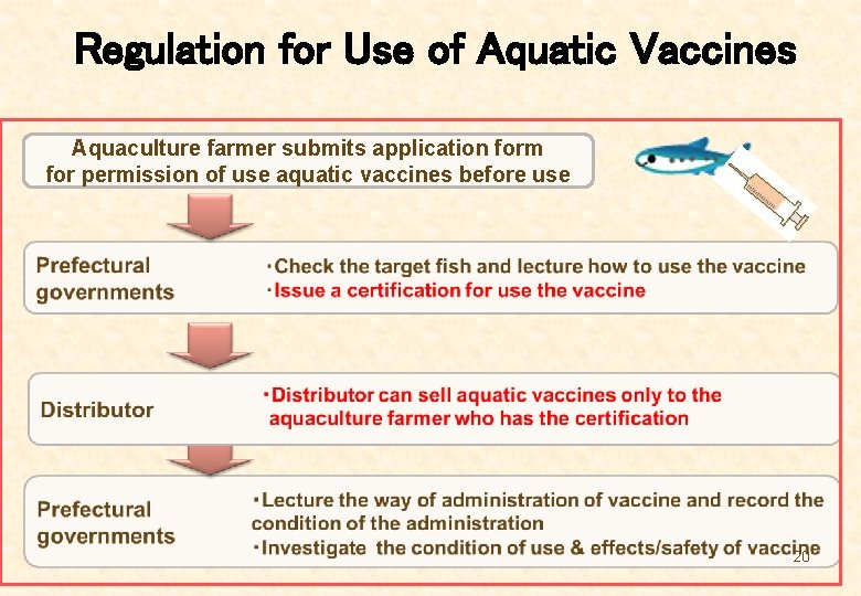 Regulation for Use of Aquatic Vaccines Aquaculture farmer submits application form for permission of