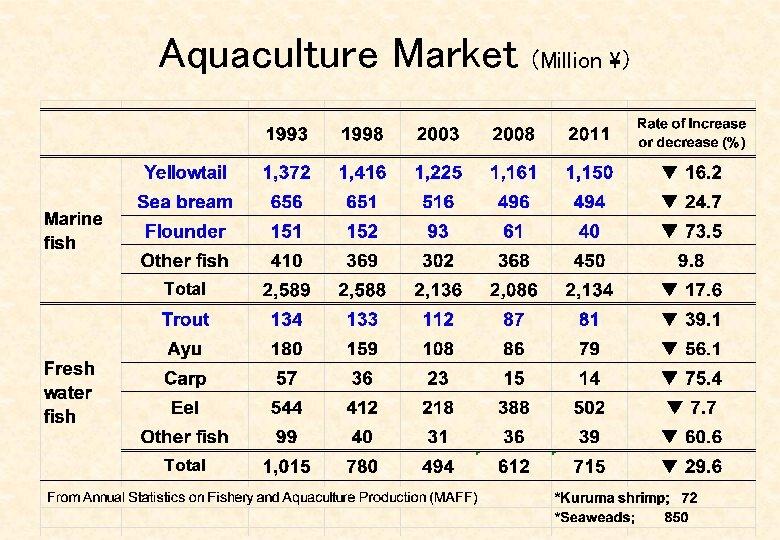 Aquaculture Market (Million )