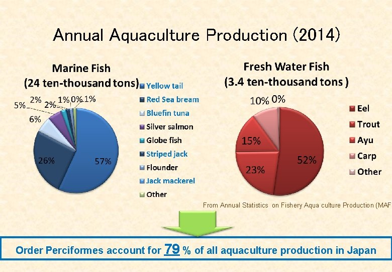 Annual Aquaculture Production (2014) From Annual Statistics on Fishery Aqua culture Production (MAFF Order