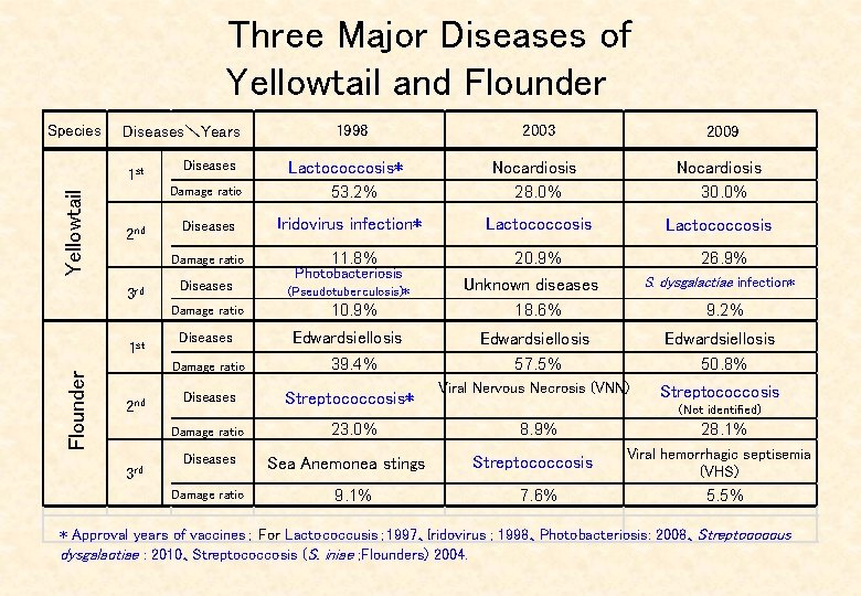 Three Major Diseases of Yellowtail and Flounder  Species Diseases\Years Yellowtail 1 st Diseases Damage