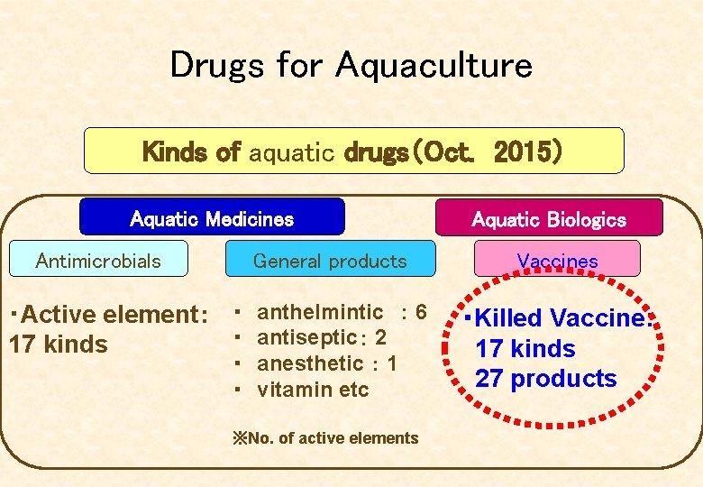 Drugs for Aquaculture Kinds of aquatic drugs(Oct.  2015) Aquatic Medicines Antimicrobials General products ・Active