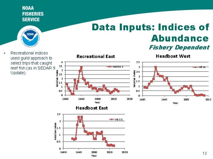 Data Inputs: Indices of Abundance Headboat West Recreational East 4 3. 5 3 2.