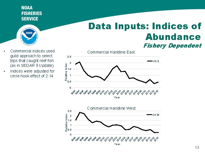 Data Inputs: Indices of Abundance Commercial Handline East 2. 5 Relative Index CH E