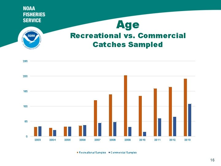 Age Recreational vs. Commercial Catches Sampled 250 200 150 100 50 0 2003 2004