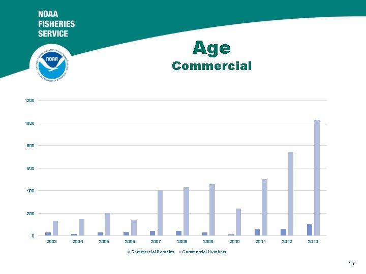 Age Commercial 1200 1000 800 600 400 2003 2004 2005 2006 2007 Commercial Samples
