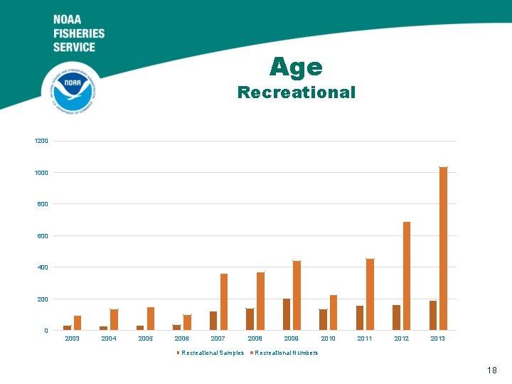 Age Recreational 1200 1000 800 600 400 2003 2004 2005 2006 2007 Recreational Samples