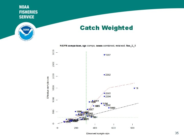 Catch Weighted 35