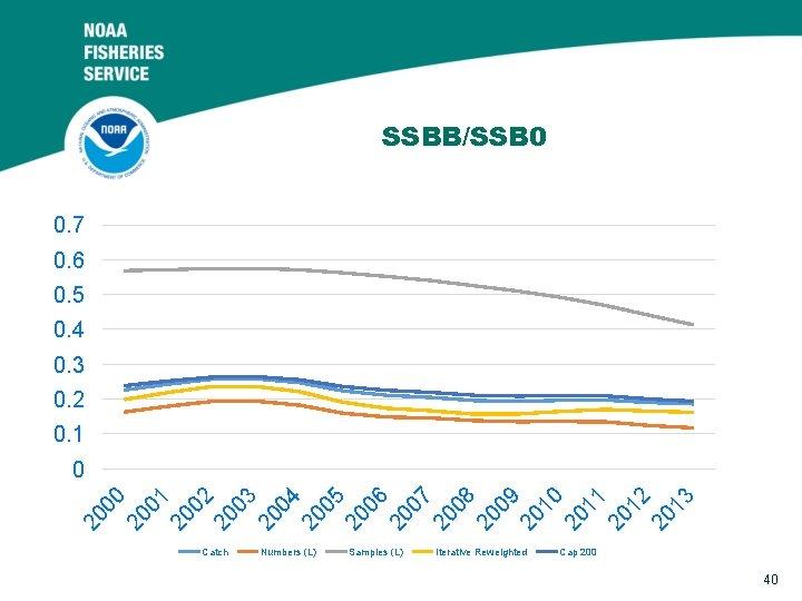 SSBB/SSB 0 0. 7 0. 6 0. 5 0. 4 0. 3 0. 2