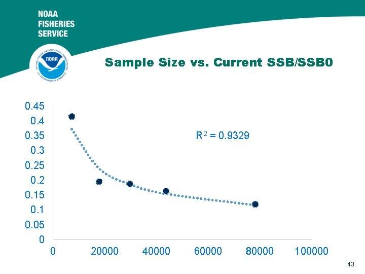 Sample Size vs. Current SSB/SSB 0 0. 45 0. 4 0. 35 0. 3