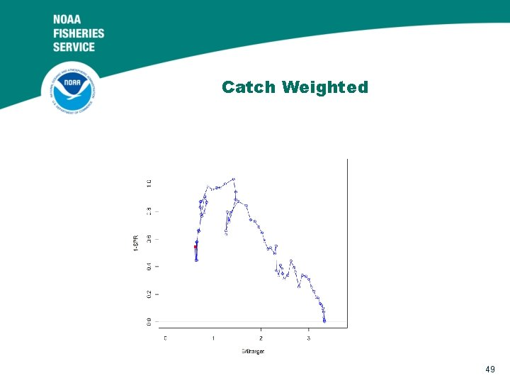 Catch Weighted 49