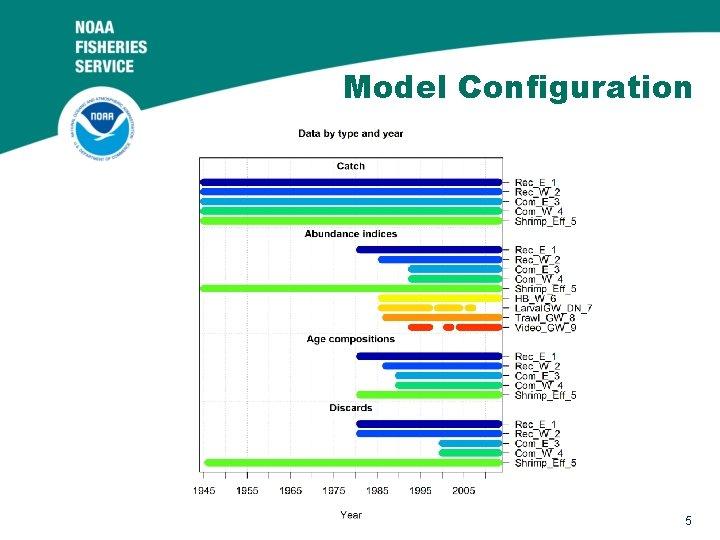 Model Configuration 5