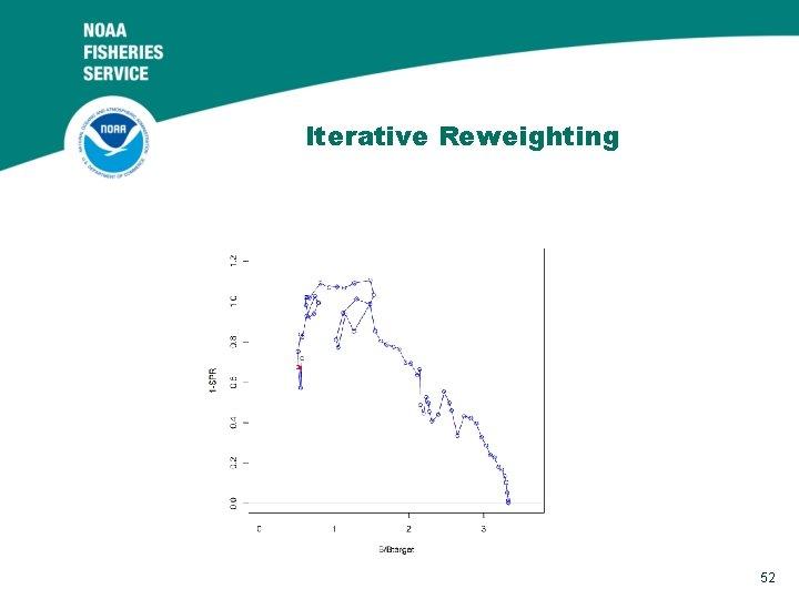 Iterative Reweighting 52