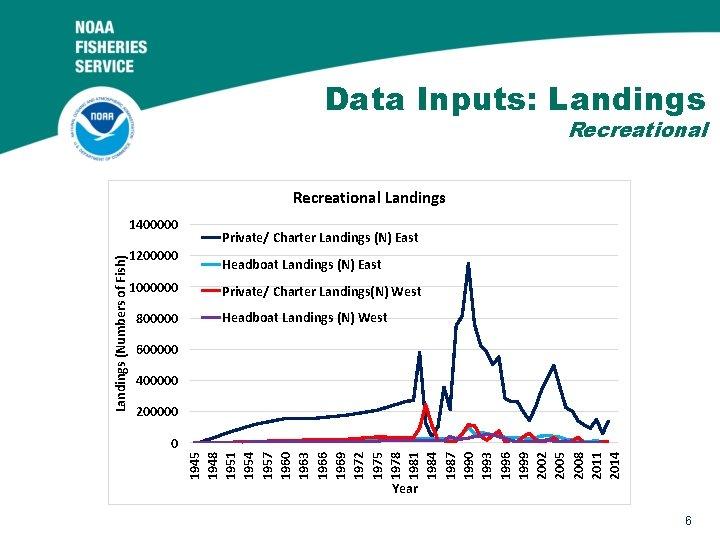 Data Inputs: Landings Recreational Landings 1200000 1000000 800000 Private/ Charter Landings (N) East Headboat