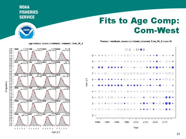 Fits to Age Comp: Com-West 61