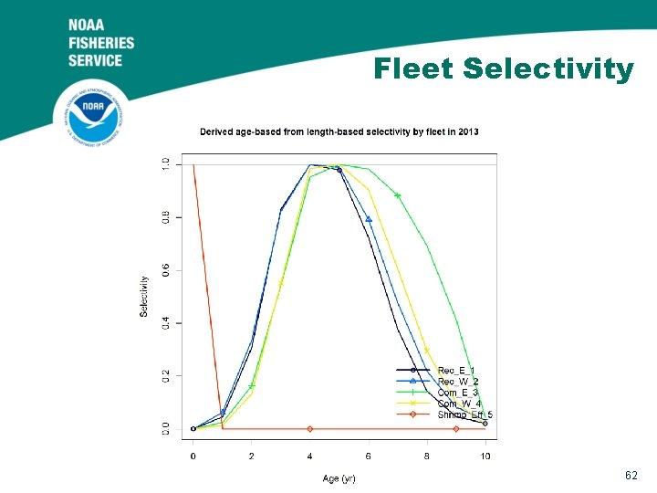 Fleet Selectivity 62