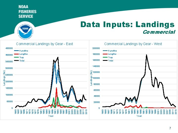 Data Inputs: Landings Commercial Landings by Gear - East Commercial Landings by Gear -