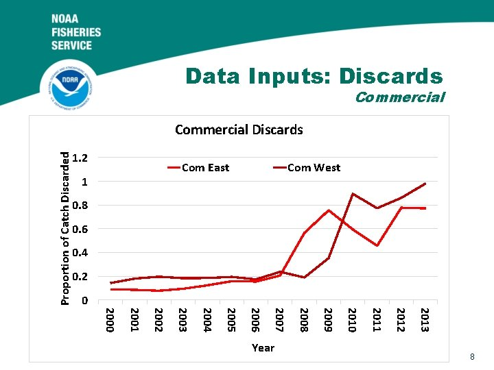 Data Inputs: Discards Commercial Proportion of Catch Discarded Commercial Discards 1. 2 Com East