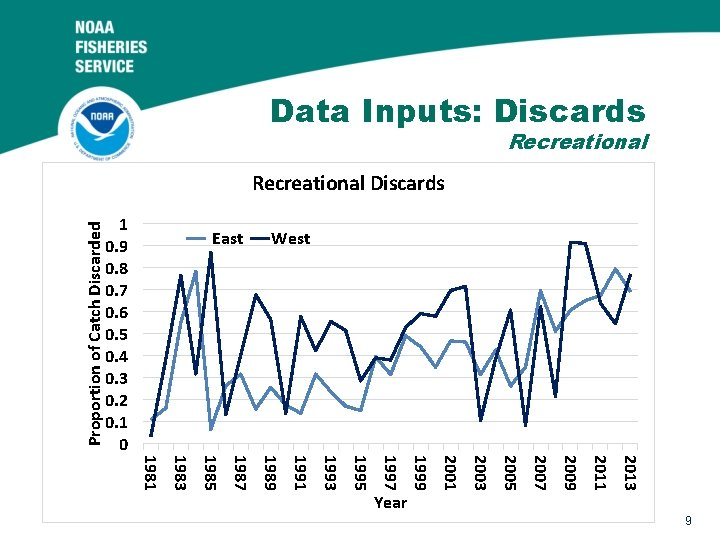 Data Inputs: Discards Recreational Proportion of Catch Discarded Recreational Discards 1 0. 9 0.