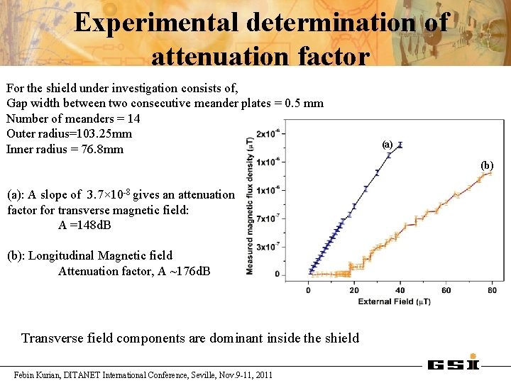 Experimental determination of attenuation factor For the shield under investigation consists of, Gap width
