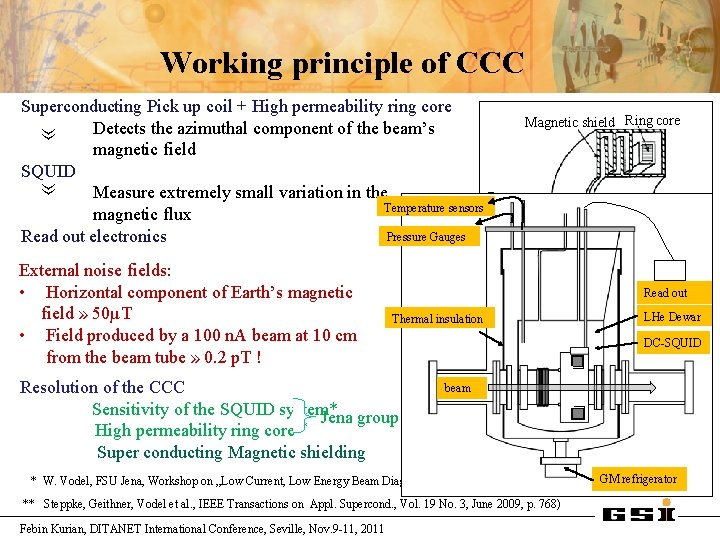 Working principle of CCC » Superconducting Pick up coil + High permeability ring core