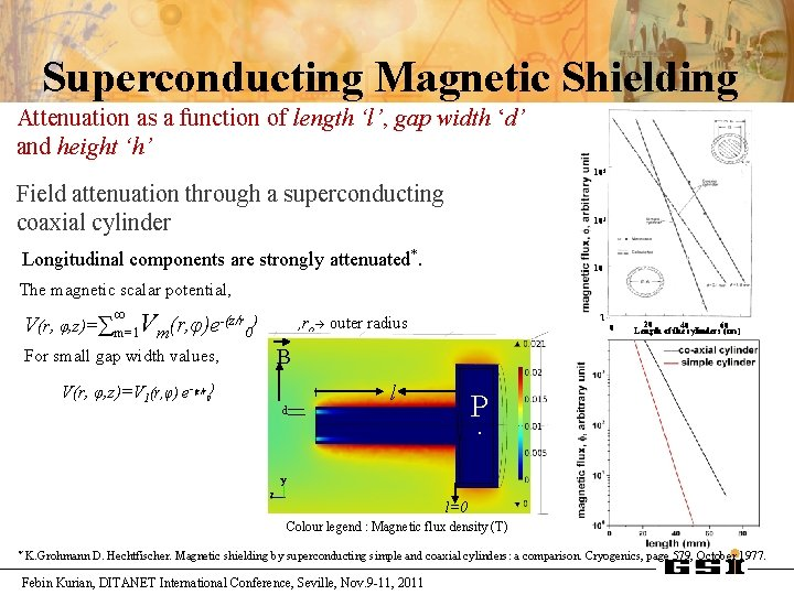 Superconducting Magnetic Shielding Attenuation as a function of length 'l', gap width 'd' and